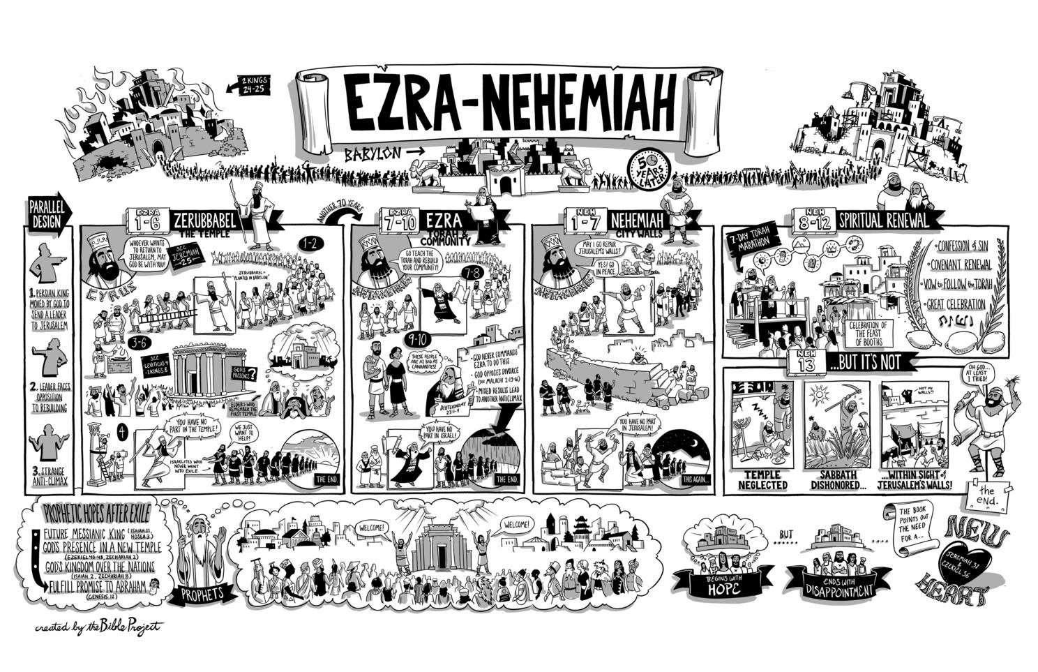 Infografis: Ezra-Nehemia