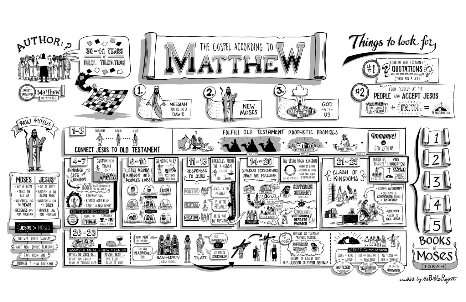 Infografis Matius